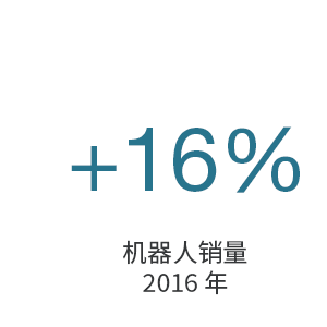 +16% robot sales in 2016 - CN